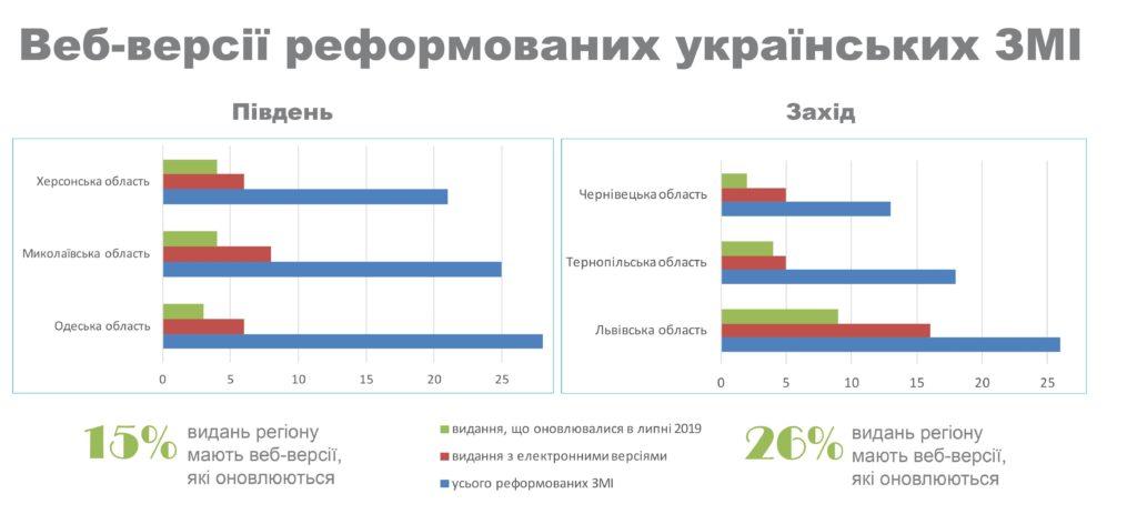 Онлайн-версії реформованих українських ЗМІ Півдня та Заходу України